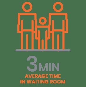3 min average waiting time-FINAL