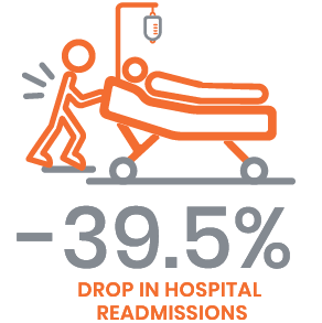 drop in hospital readmissions-FINAL